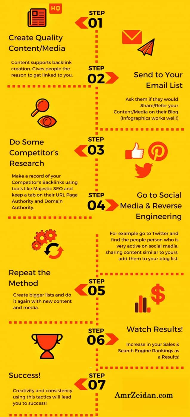 How to use Infographics as a Part of Your Link Building Strategy 3